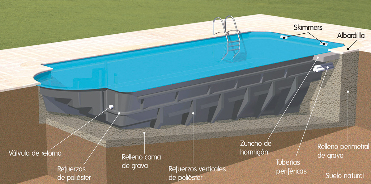 Fabricamos piscinas con 10 a os de garat a piscinas coinpol for Piscina poliester